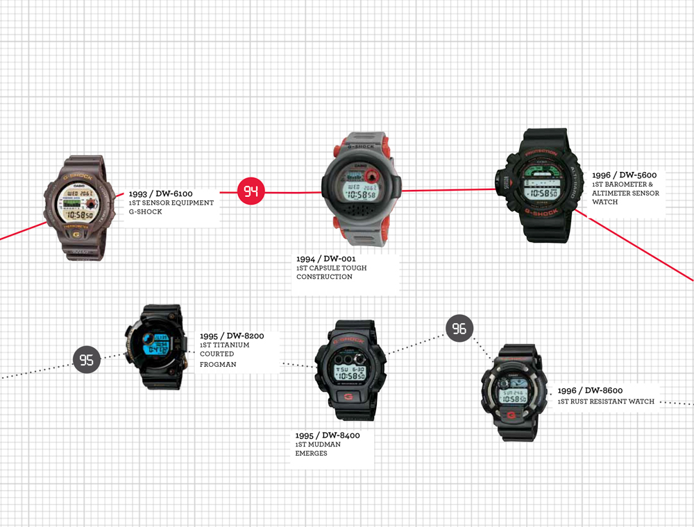 The Casio G-Shock History